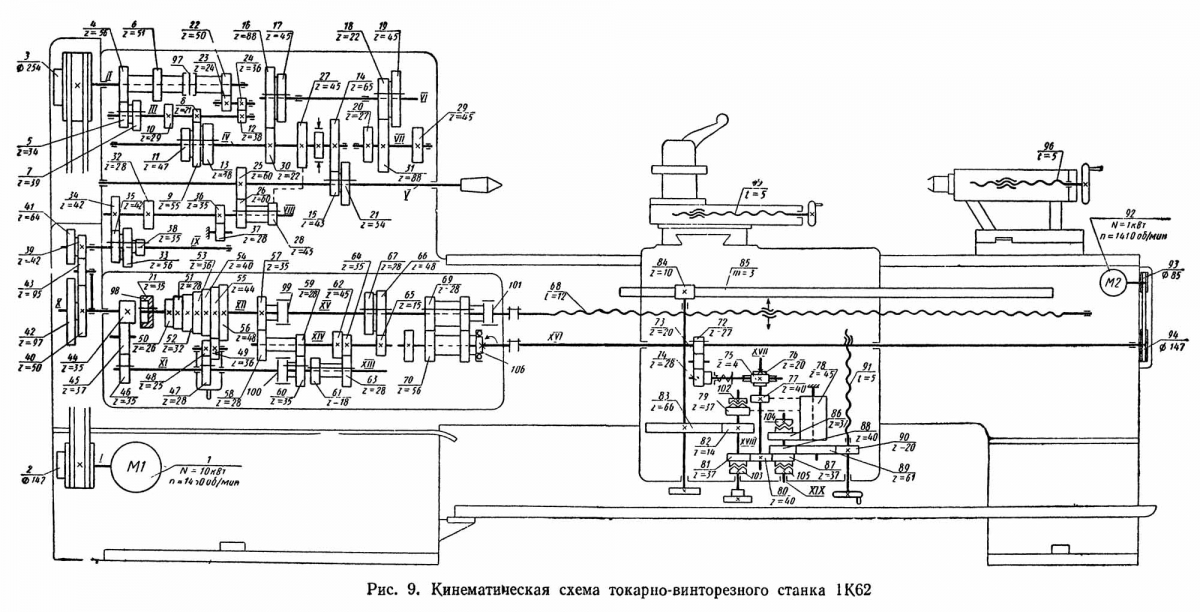 Кинематическая схема станок